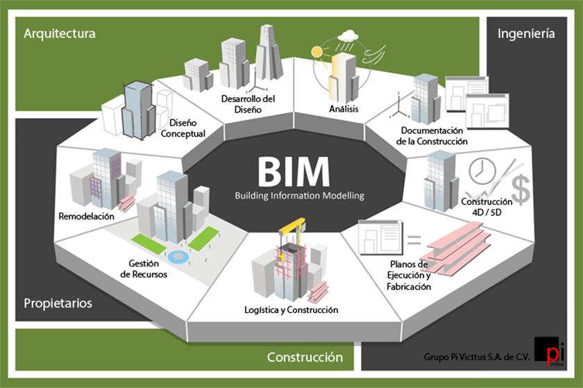 Proyectos bim somos expertos en la mejor metodolog a for Oficina de proyectos de construccion